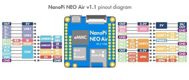 NanoPi NEO Air - одноплатный компьютер размером всего 4 см с Wi-Fi на базе Allwinner H3