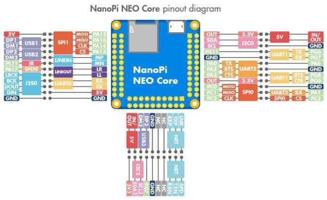Распиновка разъемов GPIO, DVP, UART, USB, аудио, ИК, I2S, MIPI-DSI в NanoPi