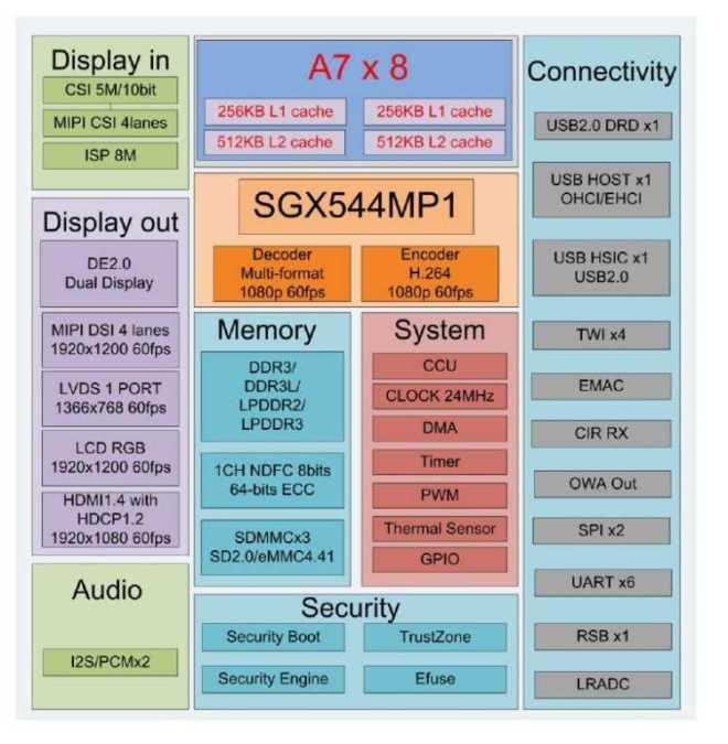 Allwinner A83T описание, блок-схема, техническая документация