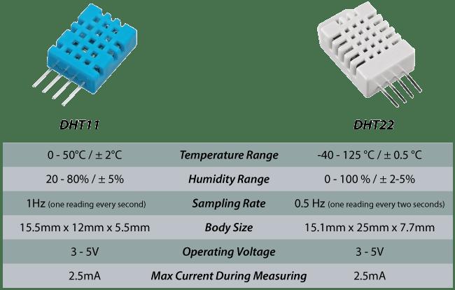 Датчик температуры и влажности DHT22 (AM2302)/DHT11 для Orange Pi