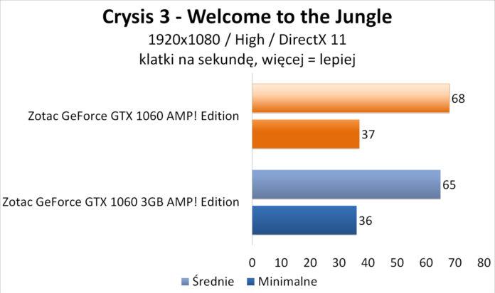 Zotac GeForce GTX 1060 AMP! Edition - Crysis 3