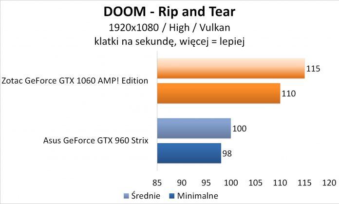 Zotac GeForce GTX 1060 AMP! Edition - DOOM Vulkan