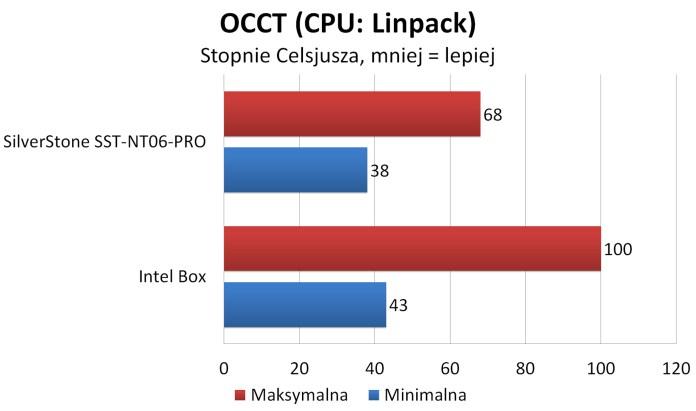 SilverStone SST-NT06-PRO - OCCT: Linpack