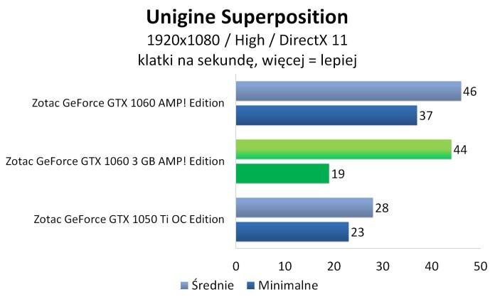 Zotac GeForce GTX 1060 3GB AMP! Edition - Unigine Superposition