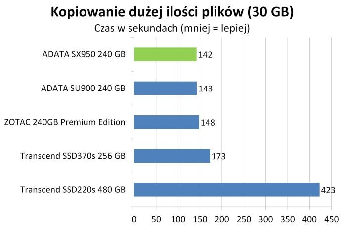 ADATA SX950 - kopiowanie dużej ilości plików
