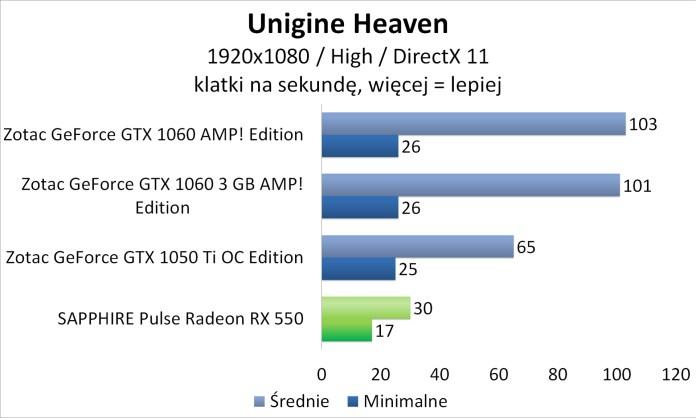 Sapphire PULSE Radeon RX 550 - Unigine Heaven