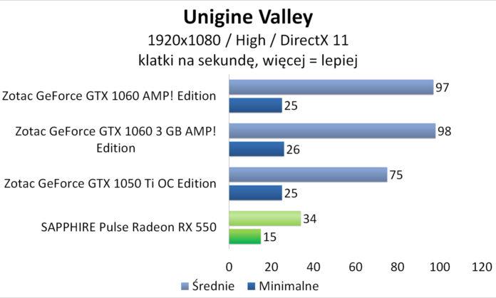 Sapphire PULSE Radeon RX 550 - Unigine Valley