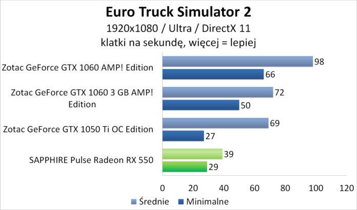 Sapphire PULSE Radeon RX 550 - Euro Truck Simulator 2