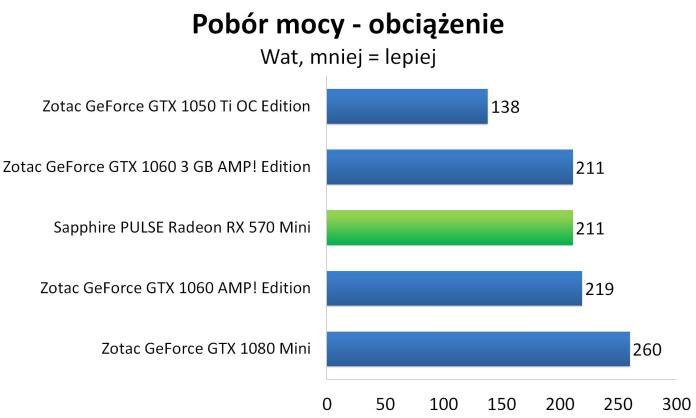 Sapphire PULSE Radeon RX 570 Mini - Pobór mocy - obciążenie
