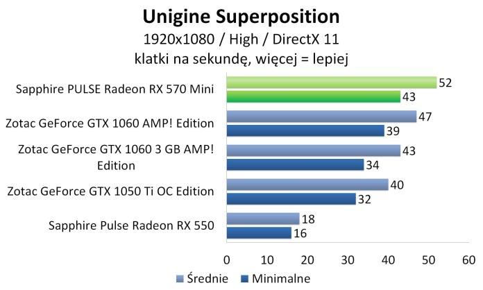 Sapphire PULSE Radeon RX 570 Mini - Unigine Superposition