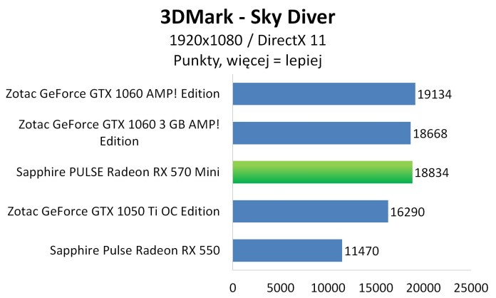 Sapphire PULSE Radeon RX 570 Mini - 3DMark Sky Diver