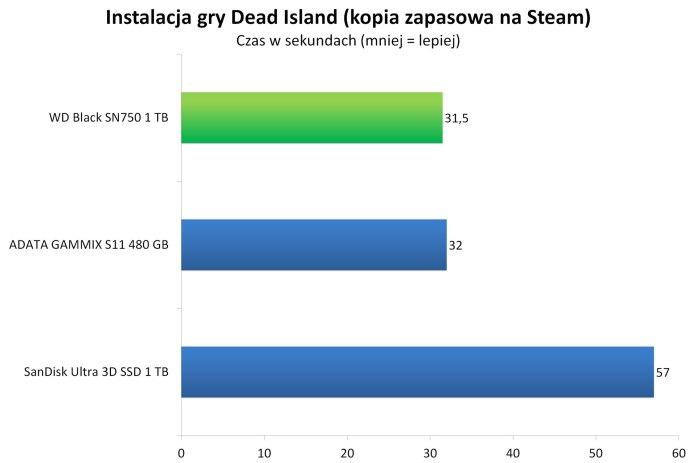 WD Black SN750 1 TB - Instalacja gry Dead Island z kopii zapasowej na Steam