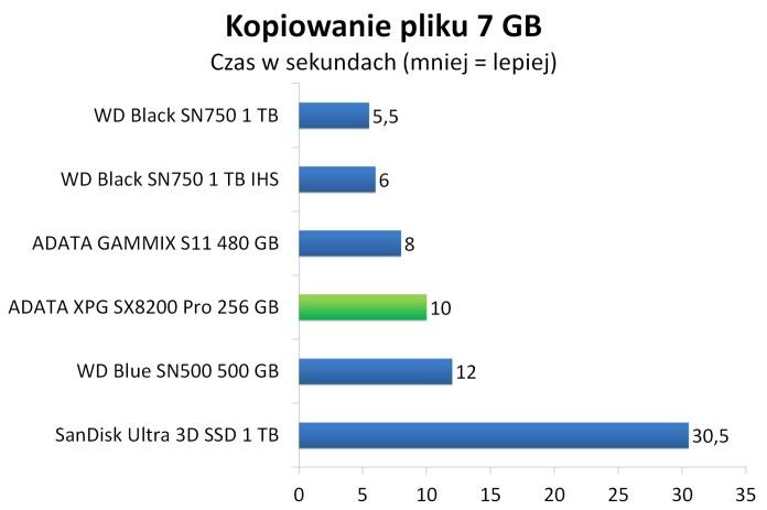 ADATA XPG SX8200 Pro 256 GB - Czas kopiowania 7 GB pliku binarnego