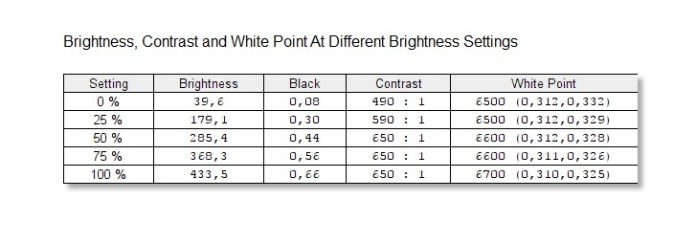 AOC AGON AG271QG - Jasność i kontrast (Brightness and Contrast)
