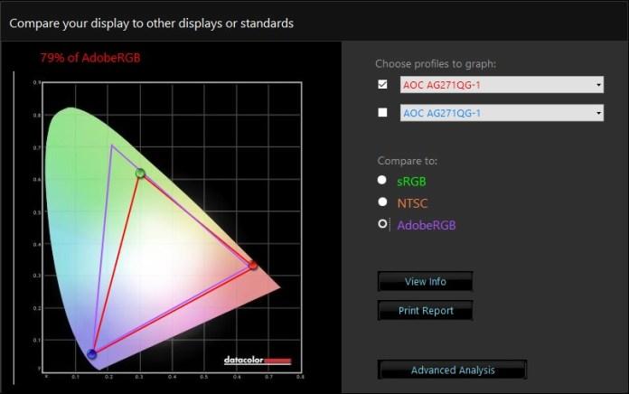 AOC AGON AG271QG - pokrycie barw - AdobeRGB