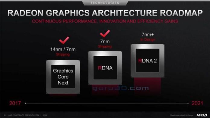 AMD - plany rozwoju architektury RDNA