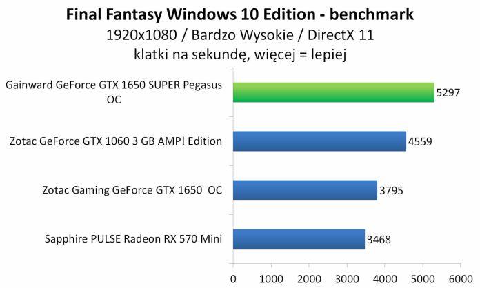 Gainward GeForce GTX 1650 SUPER Pegasus OC - Final Fantasy XV Windows 10 Edition