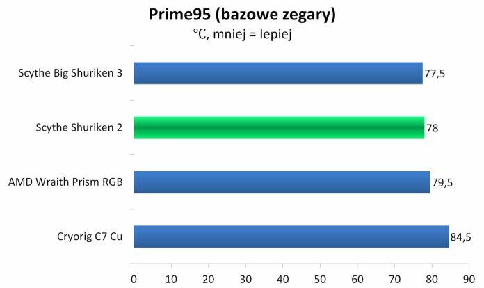 Scythe Shuriken 2 - Prime95 - Temperatury - bazowe zegary