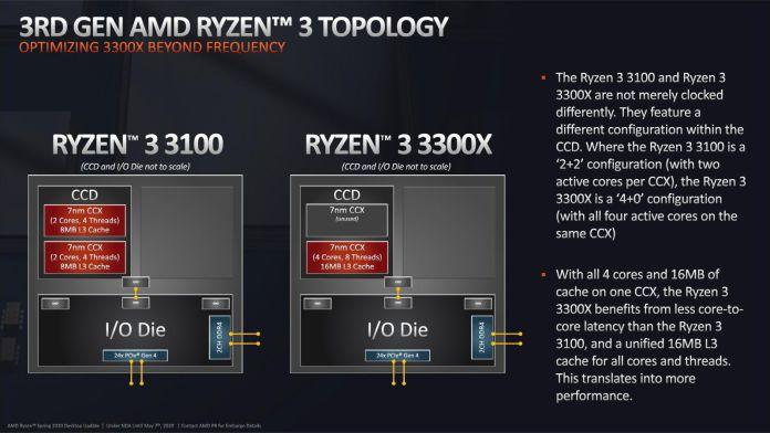 AMD Ryzen 3 3100 i Ryzen 3 3300X - topologia