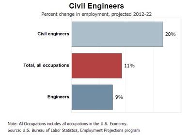 Biomedical Engineering and Civil Engineering  Engineering
