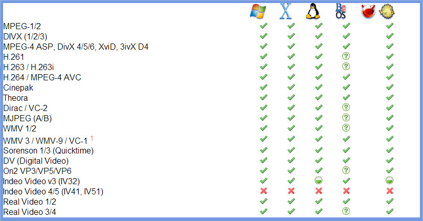 A list of video file types VLC will play for each Operating System. Courtesy of videolan.org