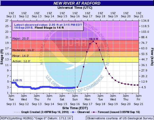 Weather Service reduces projected New River depth