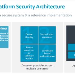 arm introduces psa platform security architecture  [ 1231 x 640 Pixel ]
