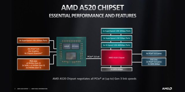 AMD Launches the A520 Chipset for Socket AM4 2