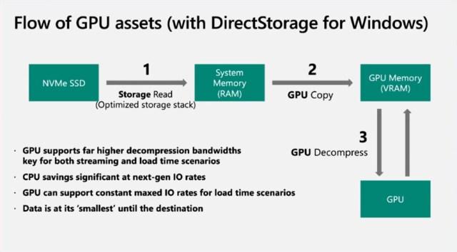DirectStorage Won't Need Windows 11, It Just Likes It Better 2