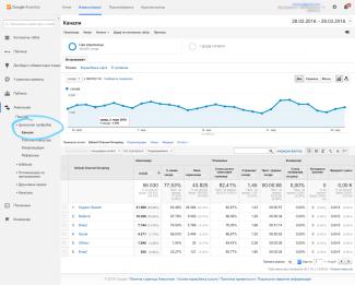Google analytics izveštaj Acquisition – All Traffic (Akvizicija – Celokupan saobraćaj)