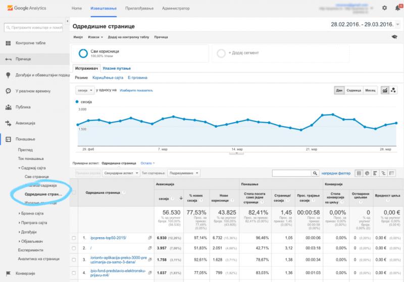 Google analytics izveštaj Landing Pages (Odredišne stranice)