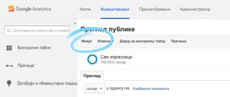 Google analytics izveštaj Email dugme za slanje izveštaja