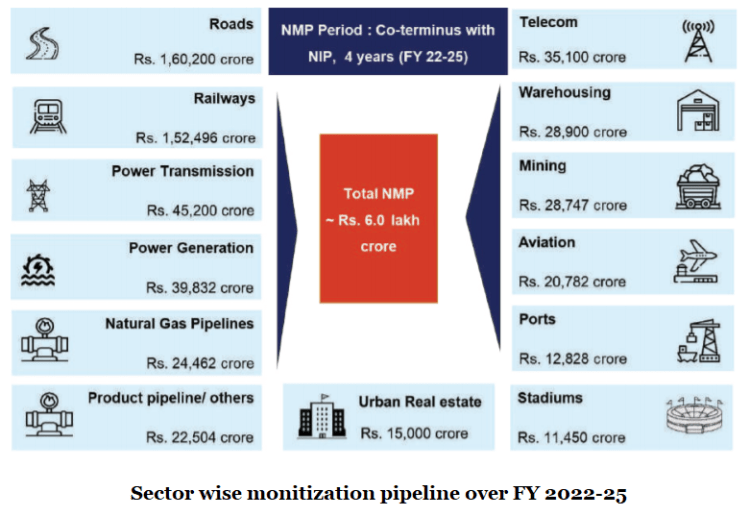 Sector-Wise Asset Monetization Over FY 2022-2025