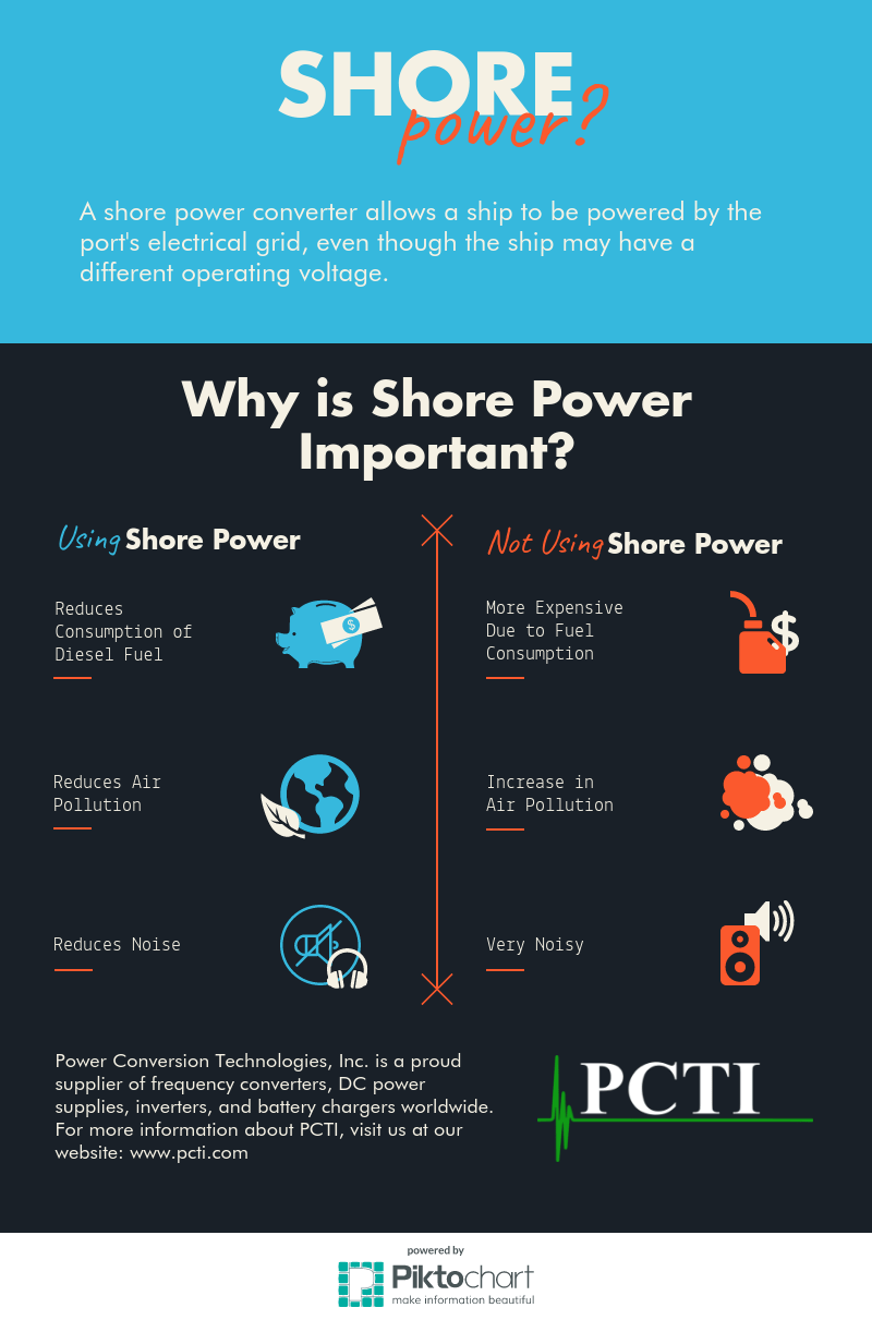 What is Shore Power Infographic