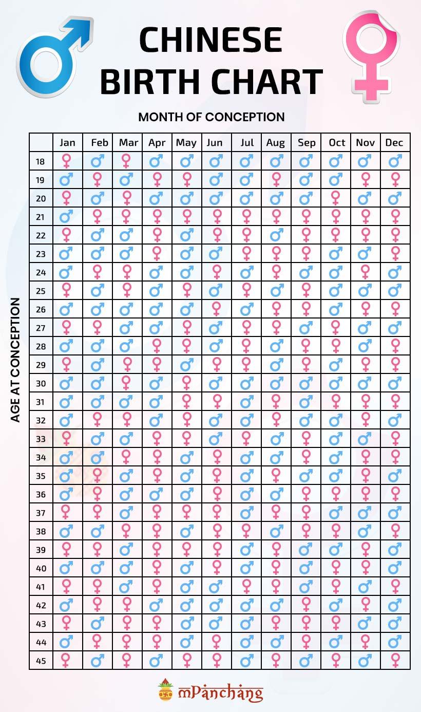 Chinese Gender Chart 2017 : chinese, gender, chart, Chinese, Gender, Predictor, Chart,, Calendar,, Calculator