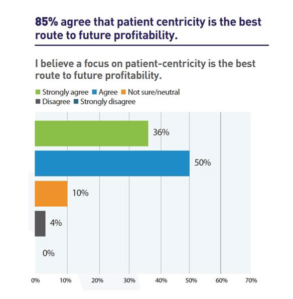 2015-survey-by-Pharma-Marketing-News