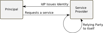 The Sole Source identity model
