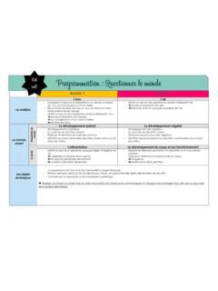 Programmation Questionner Le Monde Ce1 : programmation, questionner, monde, Programmation, Questionner, Monde, PDF4PRO