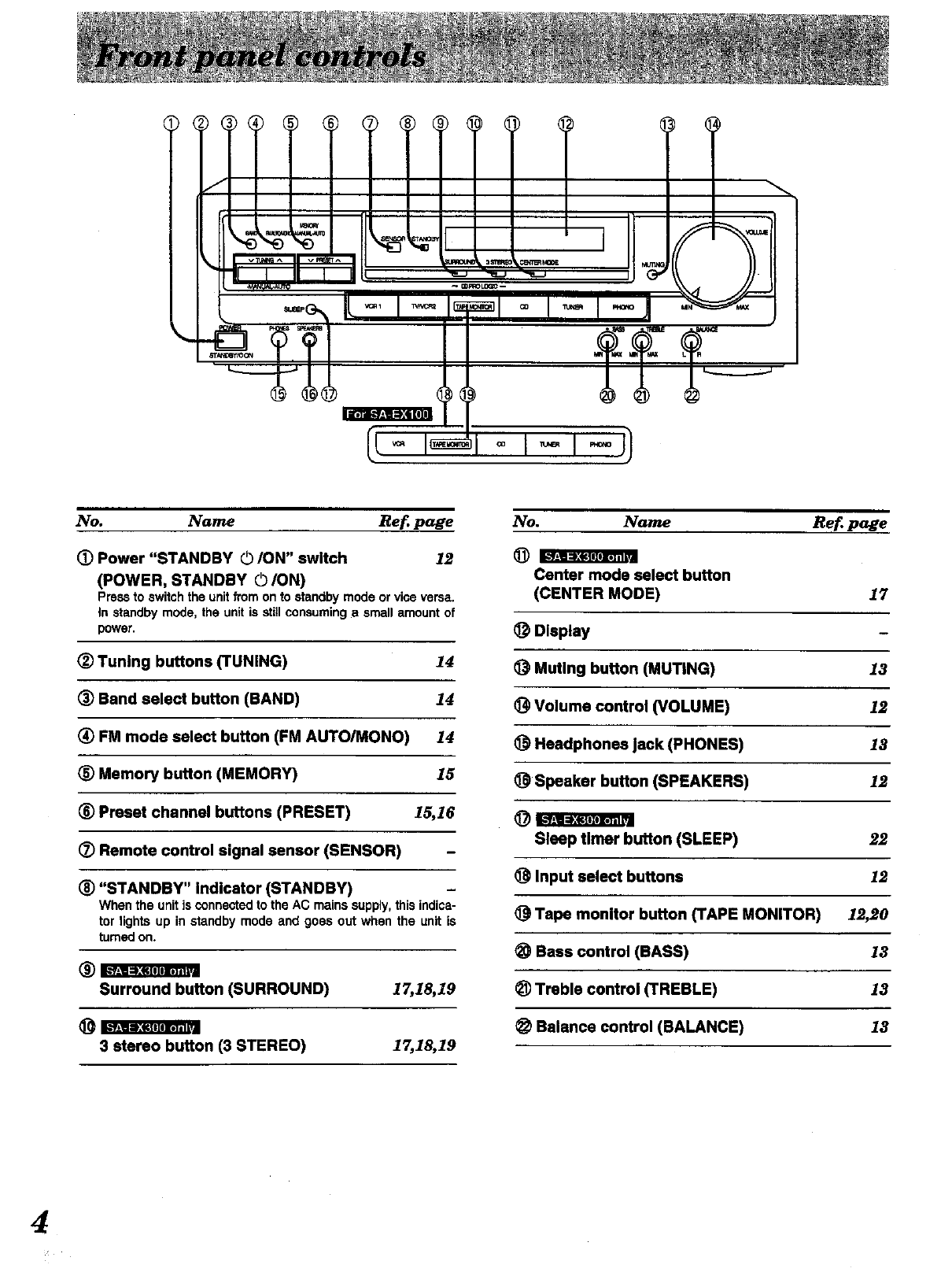 Page 4 of Technics Stereo Receiver SA-EX300 User Guide
