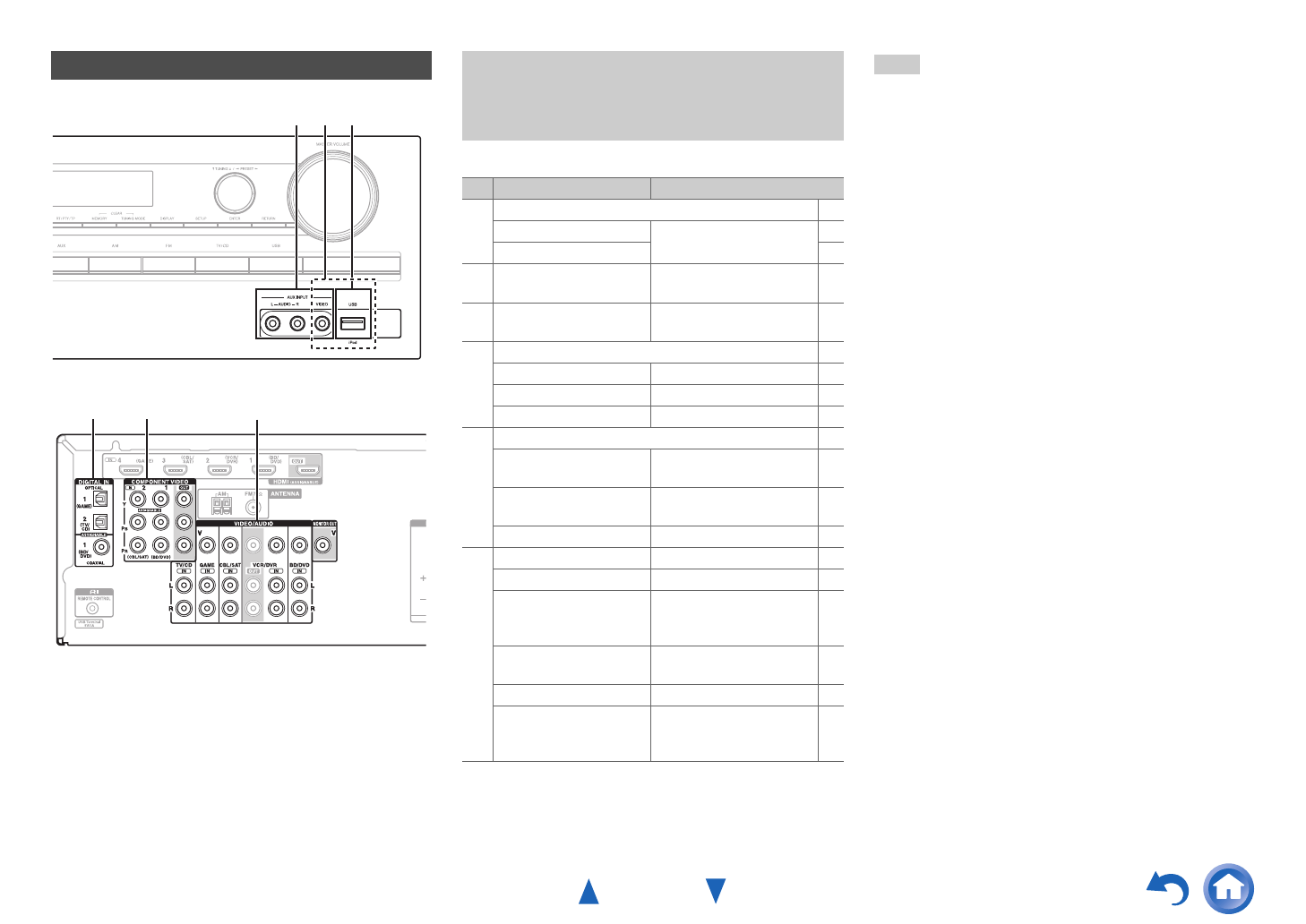 Page 17 of Onkyo Stereo Receiver HT-R391 User Guide