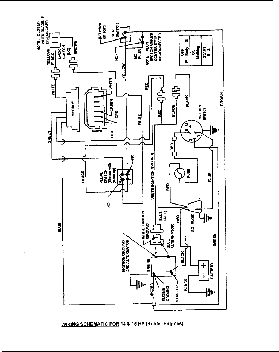 Page 72 of Snapper Lawn Mower 281223BVE (85622) User Guide