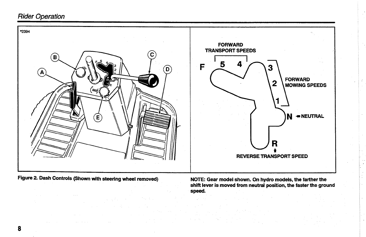 Page 10 of Simplicity Lawn Mower Coronet Series User Guide
