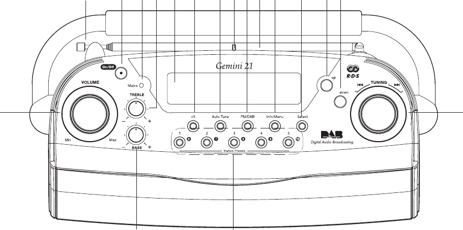 Page 3 of Roberts Radio Radio RD-21 User Guide