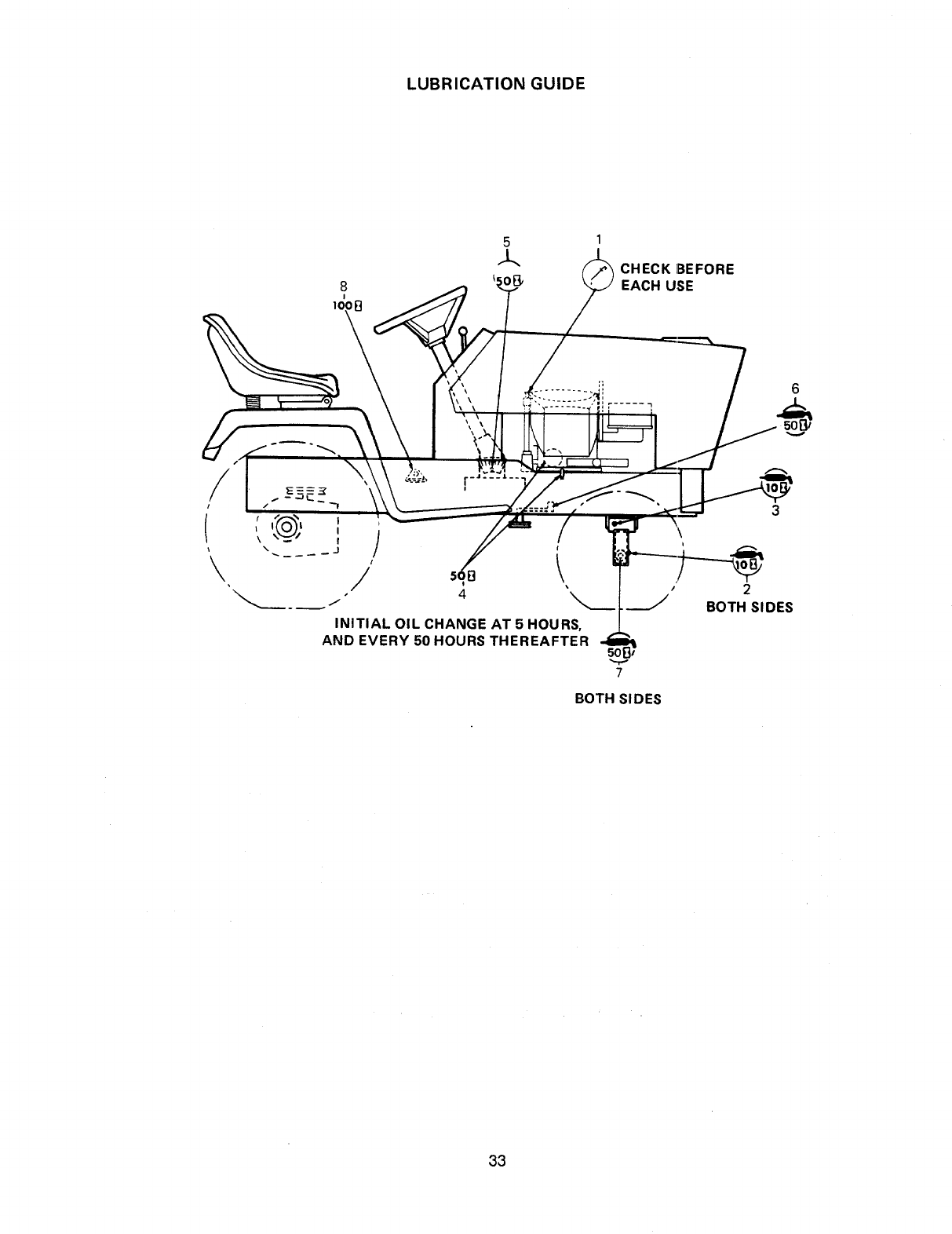 Page 33 of Cub Cadet Lawn Mower 1730 User Guide