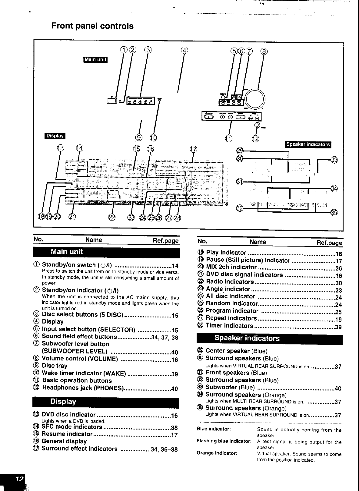 Page 12 of Panasonic Stereo System SC-HT80 User Guide