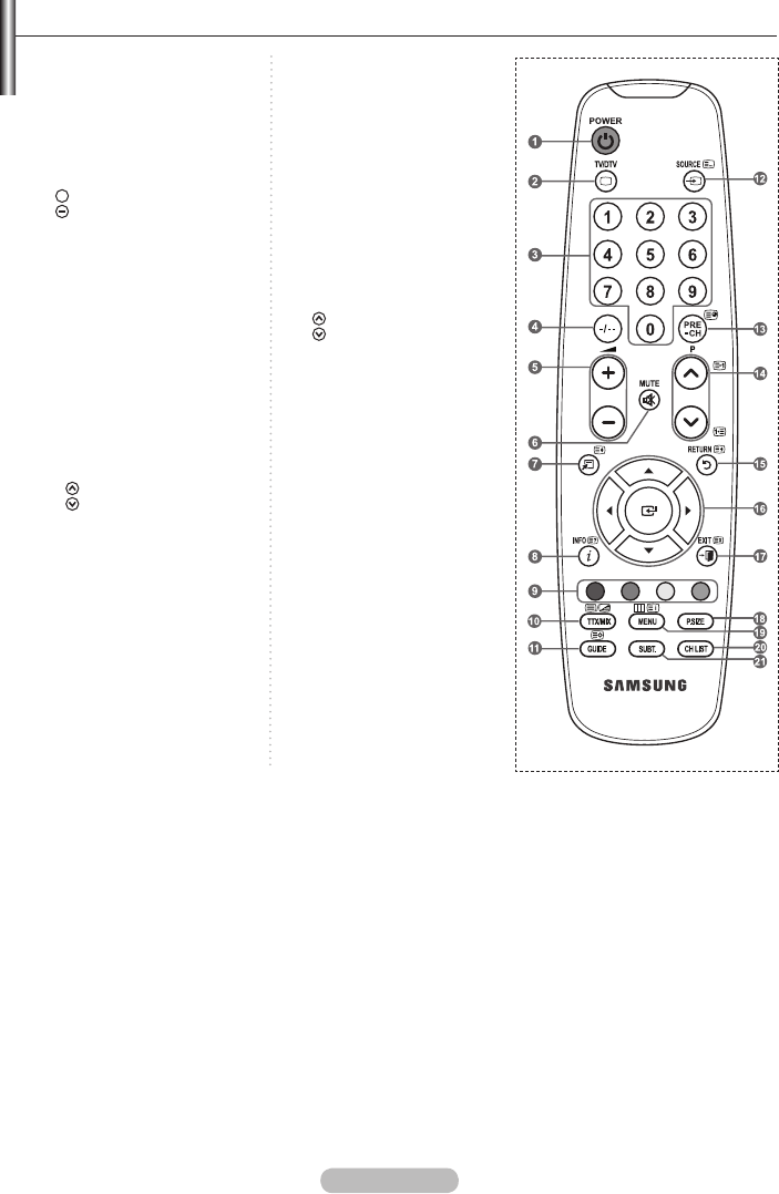 Page 8 of Samsung Flat Panel Television LE22A457 User