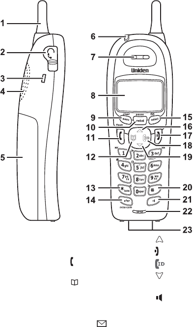 Page 7 of Uniden Cordless Telephone DCX750 User Guide