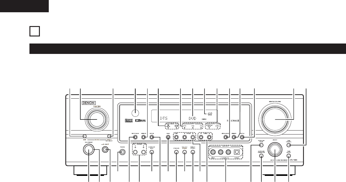 Page 16 of Denon Stereo Receiver AVR-1905 User Guide