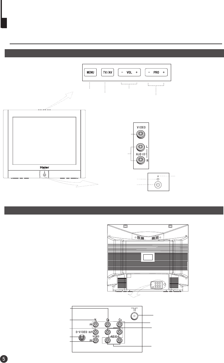 Page 6 of Haier Flat Panel Television HTF21S32 User Guide