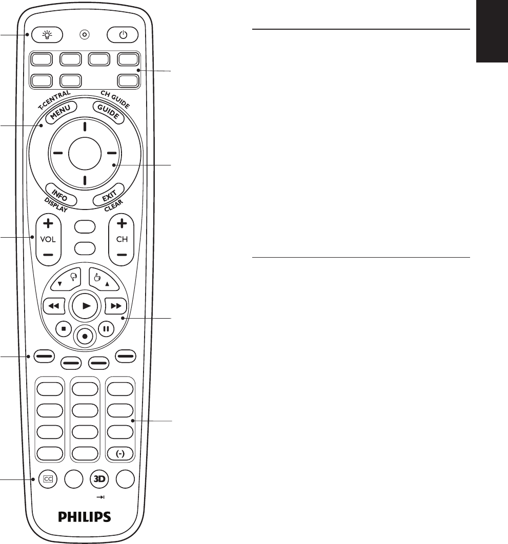Page 2 of Philips Universal Remote SRP5107/27 User Guide